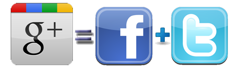 google plus equals facebook and twitter