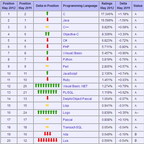 tiobe programming language index may 2012