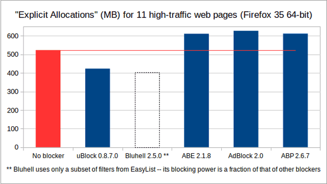 uBlock performance on firefox
