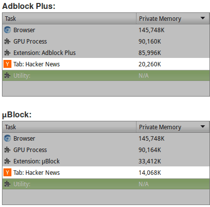 uBlock vs adblock plus in Chrome