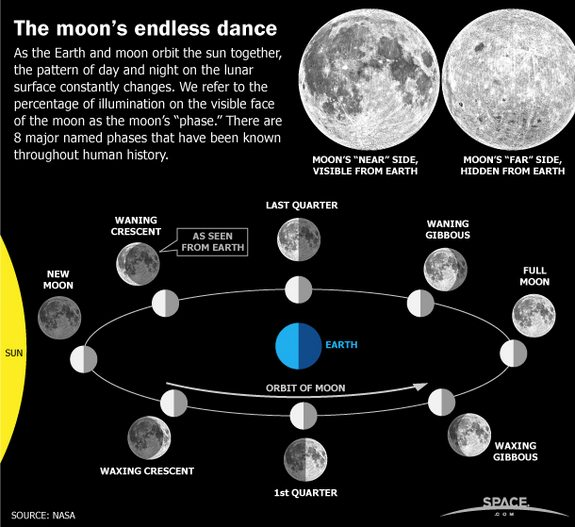 all-moon-phases
